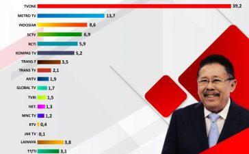 Survei Indikator: tvOne Stasiun Televisi Paling Dipercaya